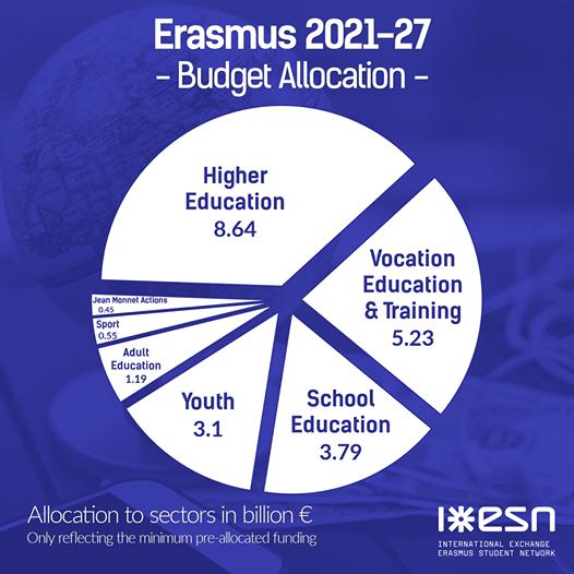 Programma Erasmus Plus